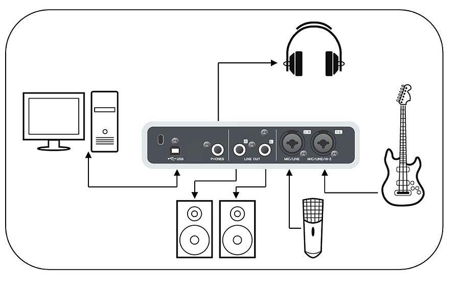 Как подключить колонки к звуковой карте